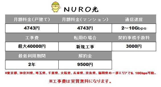 NURO光の料金や費用