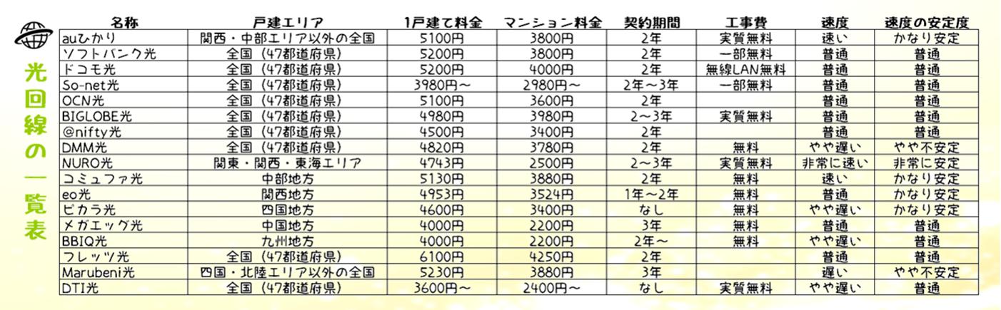 17社光回線の料金エリア速さ一覧表