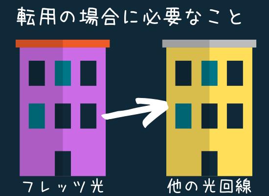 So-net光(ソネット光)転用