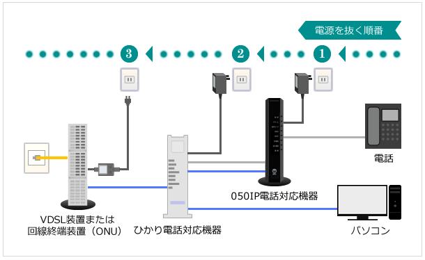 インターネット接続の切り方の順番