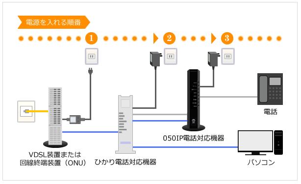 インターネット接続の入れ方の順番