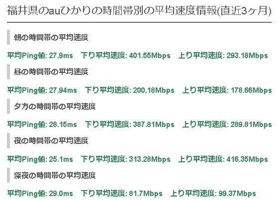 福井auひかりの平均速度
