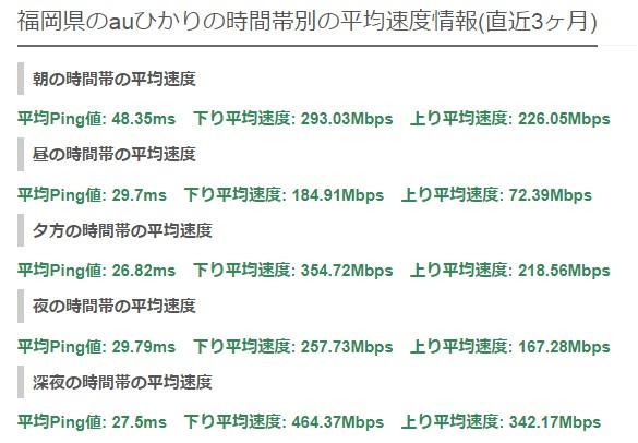 福岡auひかり平均速度