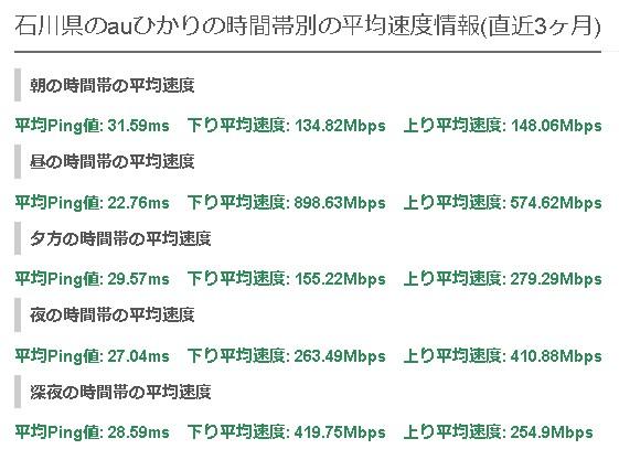 石川auひかりの平均速度