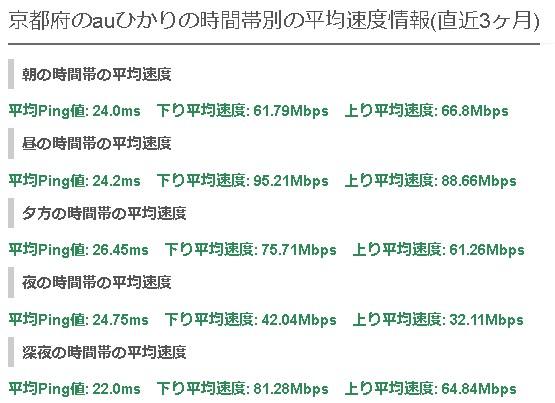 京都auひかりの平均速度
