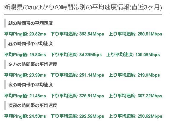新潟NURO光の平均速度