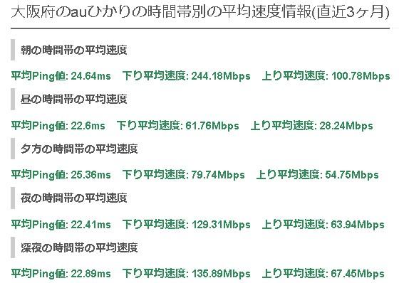 大阪auひかりの平均速度