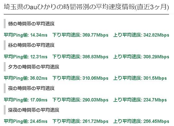 埼玉auひかりの平均速度