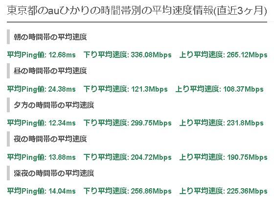 東京auひかりの平均速度