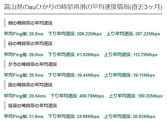 富山auひかりの平均速度