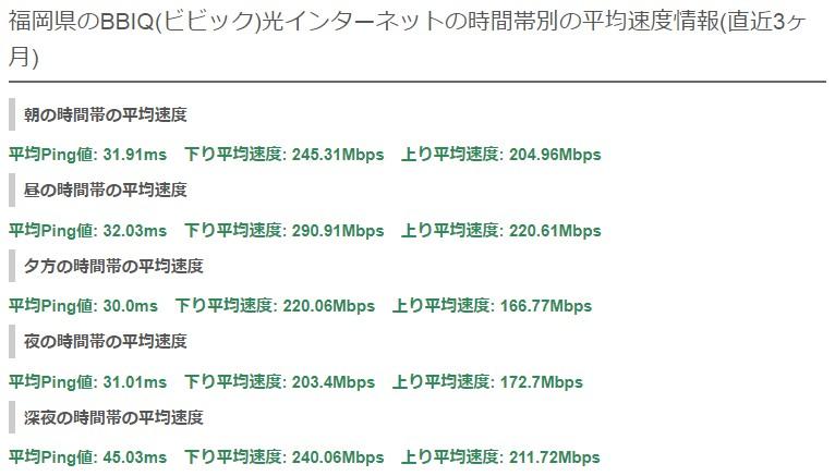 福岡ビビックの平均速度