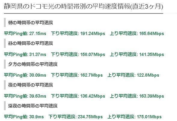 静岡ドコモ光の平均速度