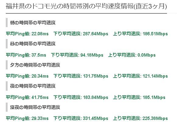 福井ドコモ光の平均速度