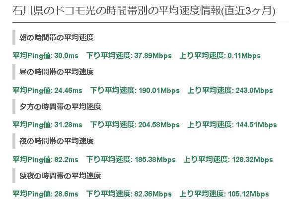 石川ドコモ光の平均速度