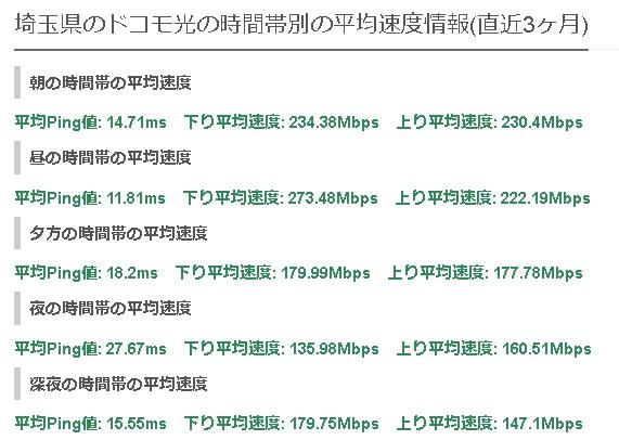 埼玉ドコモ光の平均速度