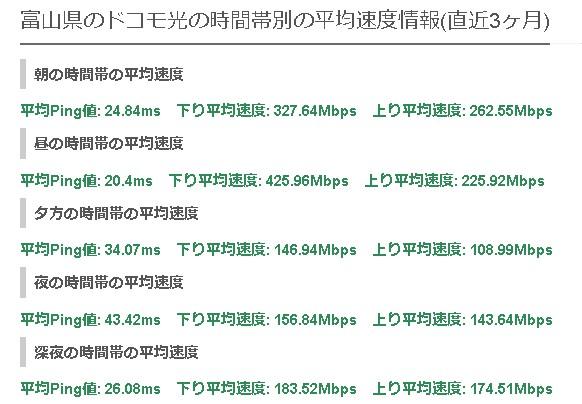 富山ドコモ光の平均速度