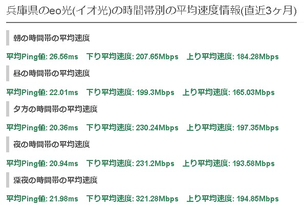 兵庫eo光の平均速度