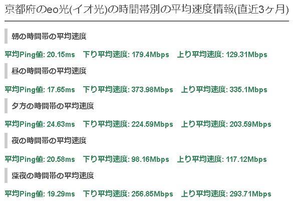京都eo光の平均速度