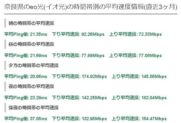 奈良eo光の平均速度