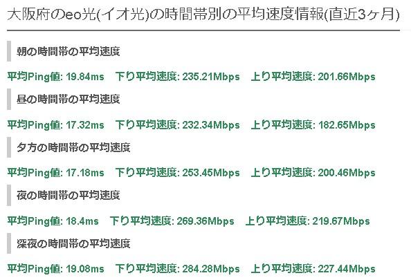 大阪eo光の平均速度