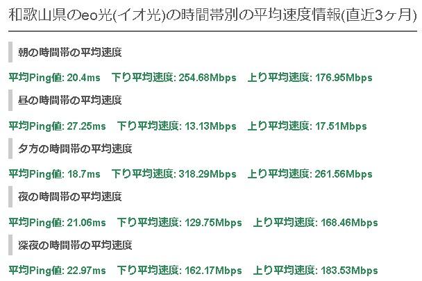 和歌山eo光の平均速度