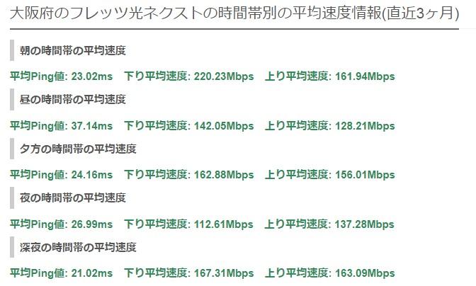 大阪フレッツ・光コラボ平均速度