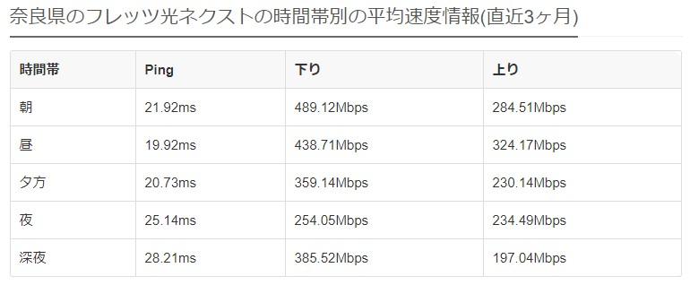 奈良フレッツ光の平均速度