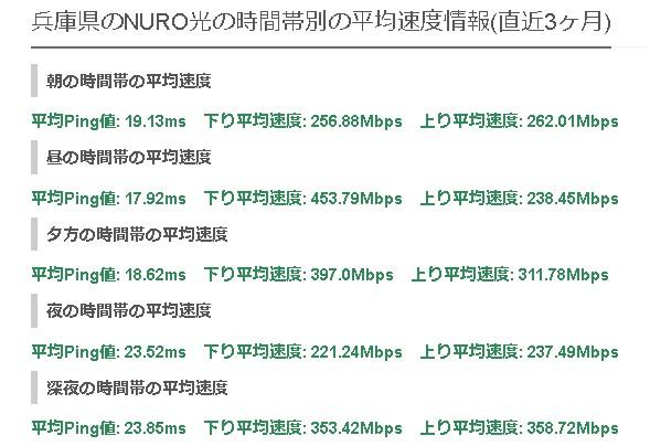 兵庫NURO光の平均速度