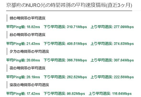 京都NURO光の平均速度