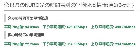 奈良NURO光の平均速度
