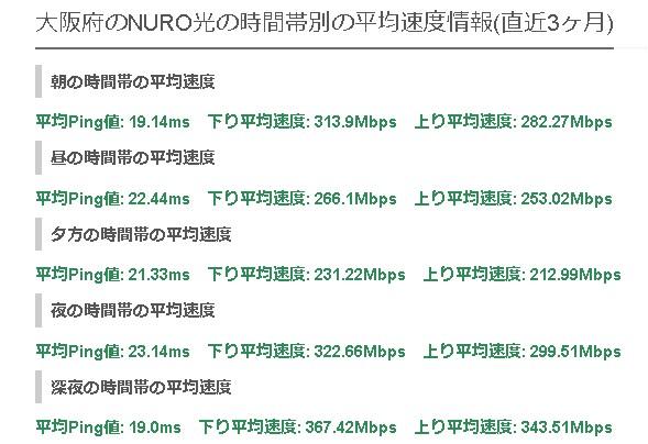 大阪NURO光の平均速度