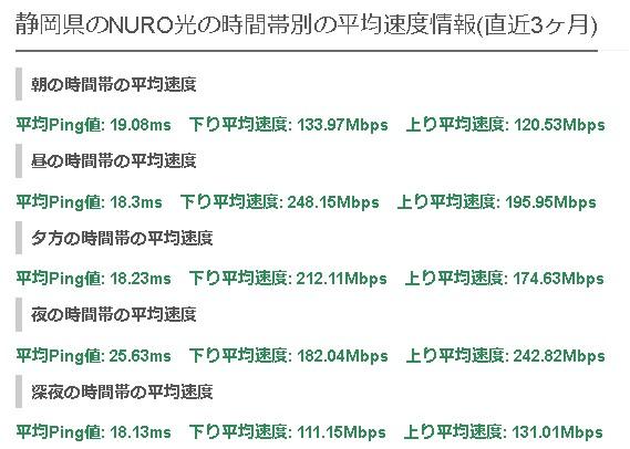 静岡NURO光の平均速度
