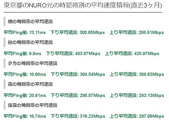東京NURO光の平均速度