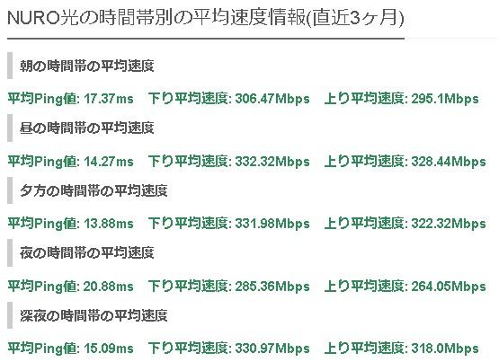 和歌山NURO光の平均速度