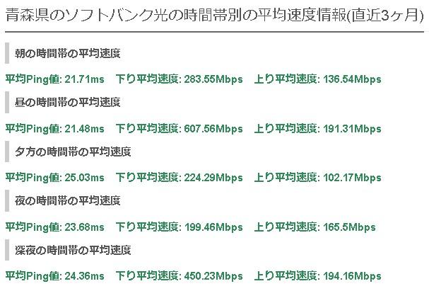 青森ソフトバンク光平均速度