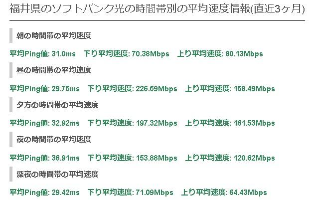 福井ソフトバンク光の平均速度