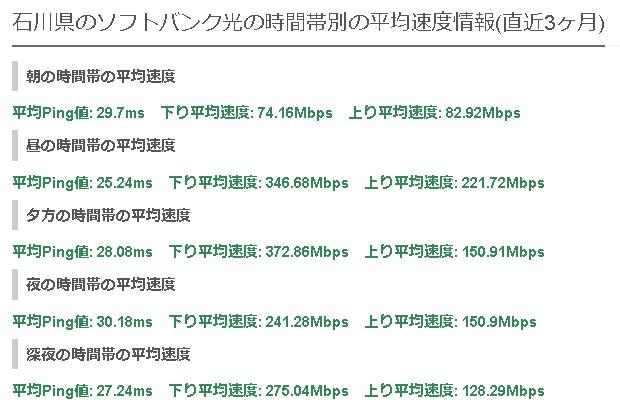 石川ソフトバンク光の平均速度