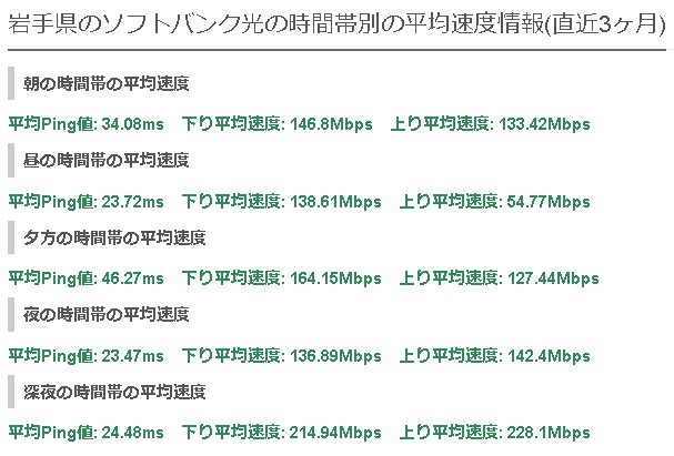 岩手ソフトバンク光平均速度