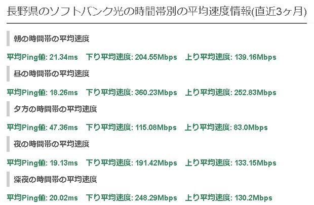 長野ソフトバンク光の平均速度
