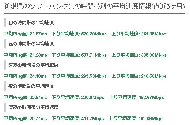 新潟ソフトバンク光の平均速度
