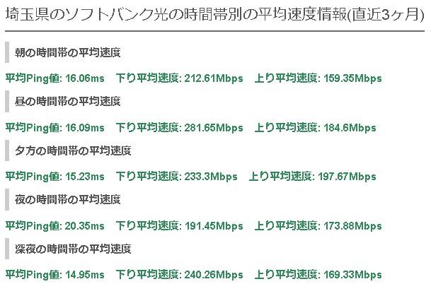埼玉ソフトバンク光の平均速度