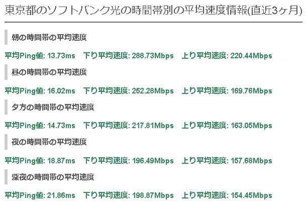東京ソフトバンク光の平均速度