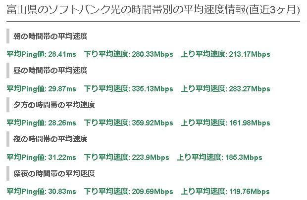 富山ソフトバンク光の平均速度