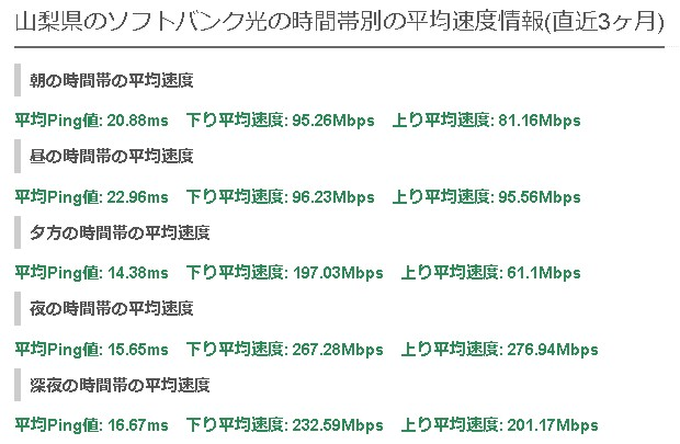 山梨ソフトバンク光の平均速度