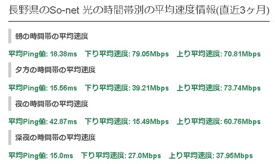 長野ソネット光の平均速度