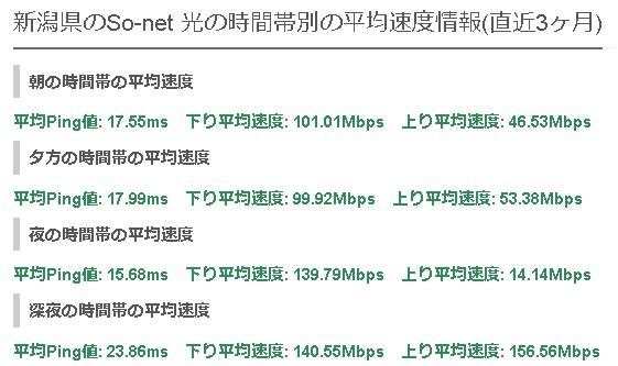 新潟so-net光の平均速度