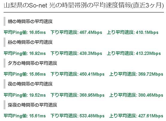 山梨ソネット光の平均速度