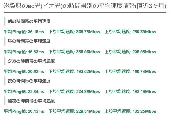 滋賀eo光の平均速度