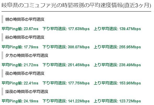 岐阜コミュファ光の平均速度