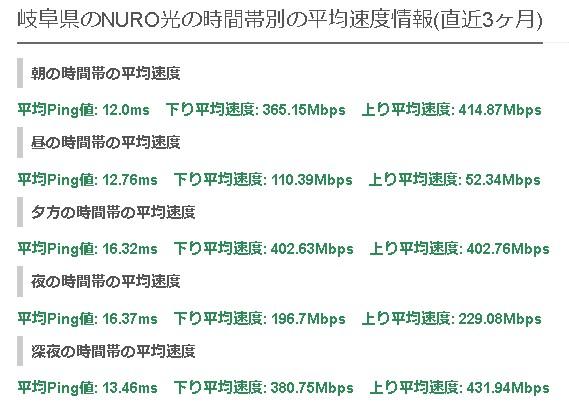 岐阜NURO光の平均速度